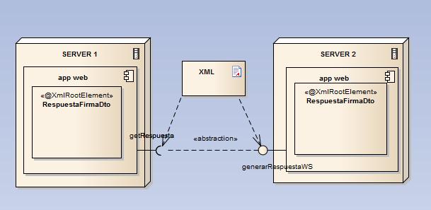 Envio de mensaje mediante web services